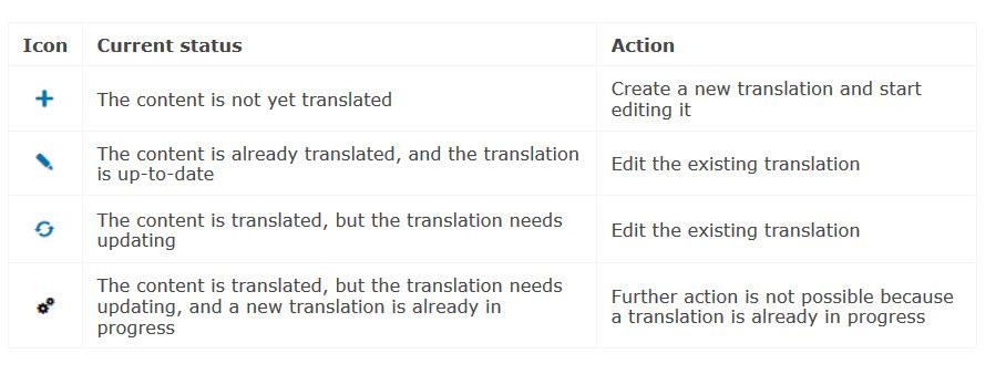 WPML Status Van Vertalingen Van Paginas En Berichten